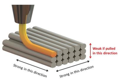 FDM printade detaljer är starkast längs med strängarna som bilden ovanför beskriver.