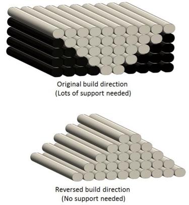 Observera att i många fall kan man undvika behovet av stödmaterial genom orienteringen av modellen i 3D printern.